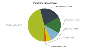 Electricity Breakdown