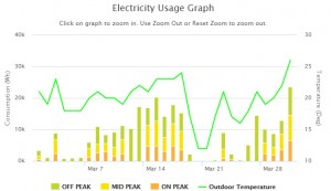 Electricity-Usage-Graph