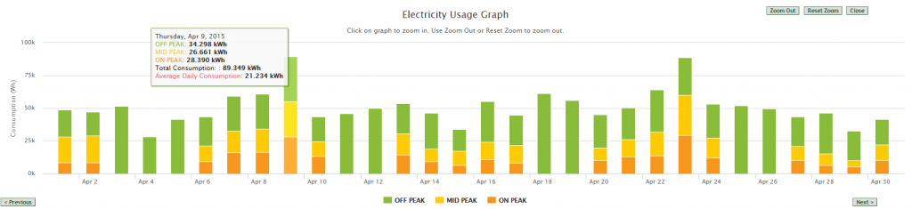 CPElectricityUsageGraph